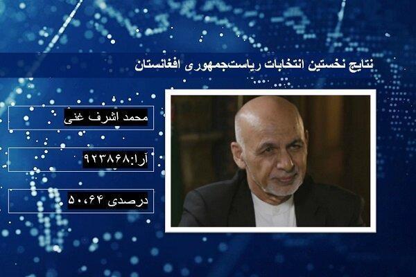 نتایج ابتدایی انتخابات ریاست جمهوری افغانستان اعلام شد