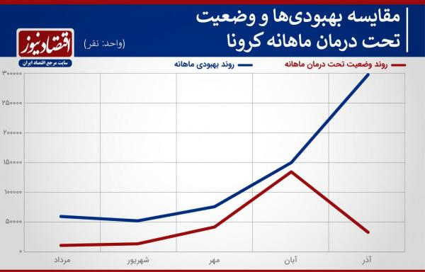 معمای پیچیده آماری کرونا در آذرماه